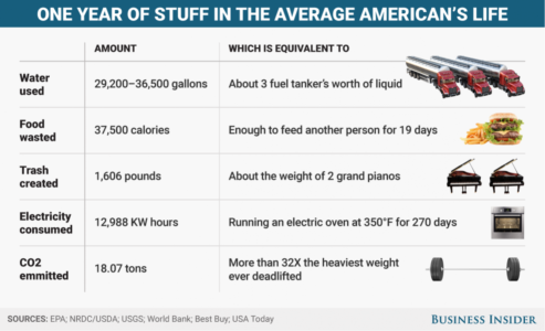zero waste, american waste, US yearly waste, phoenix waste, energy management