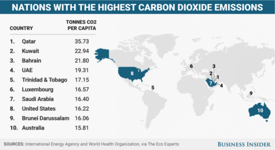 carbon dioxide emissions, greenhouse gasses, countries with most co2 emissions, naya energy, energy management company, how to reduce energy consumption,